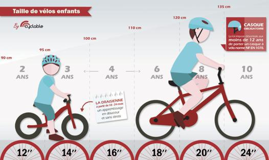 taille velo age