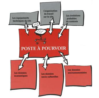 poste à pourvoir